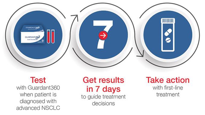Guardant360<sup></noscript>®</sup> Campaign