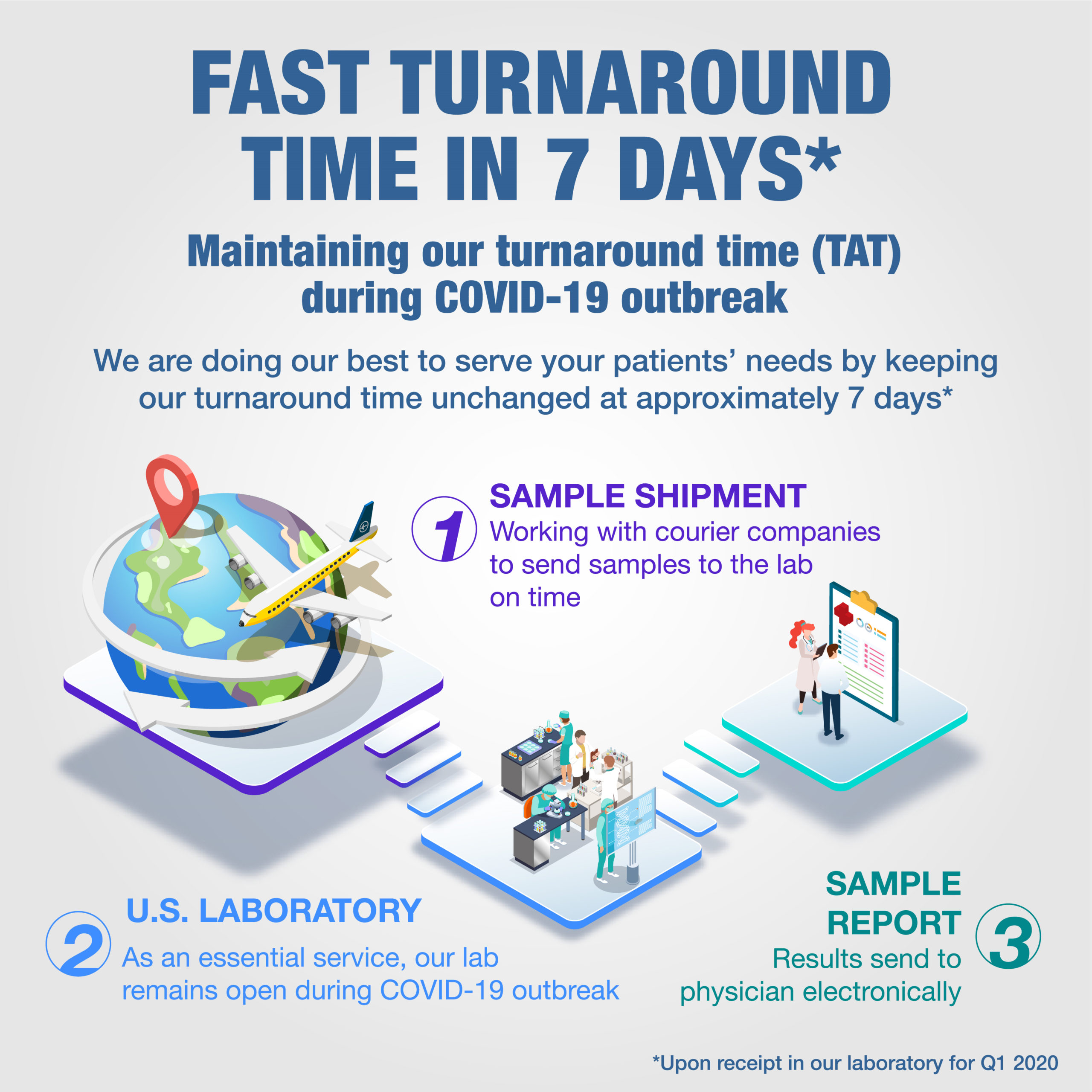 Our turnaround time for blood sample results has been maintained at approximately 7 days upon receipt in our laboratory