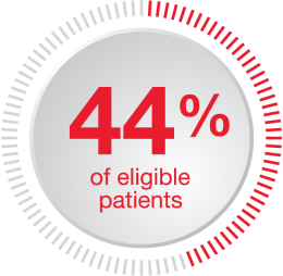 of-eligible-patients