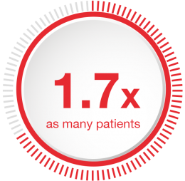 1.7x_as_many_patients