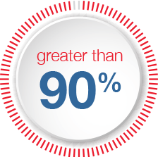 90_percent_greater_red